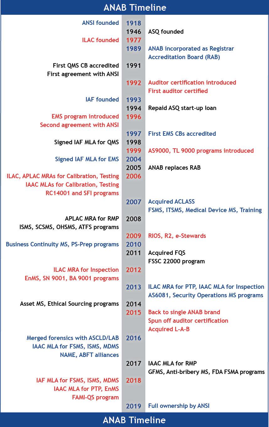 ANAB Timeline